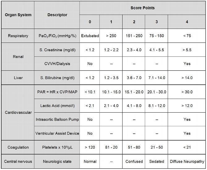 Score Items Intensive Care Medicine Score